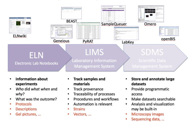 Kateri ELN (Electronic Lab Notebook) uporabljati pri svojem delu?